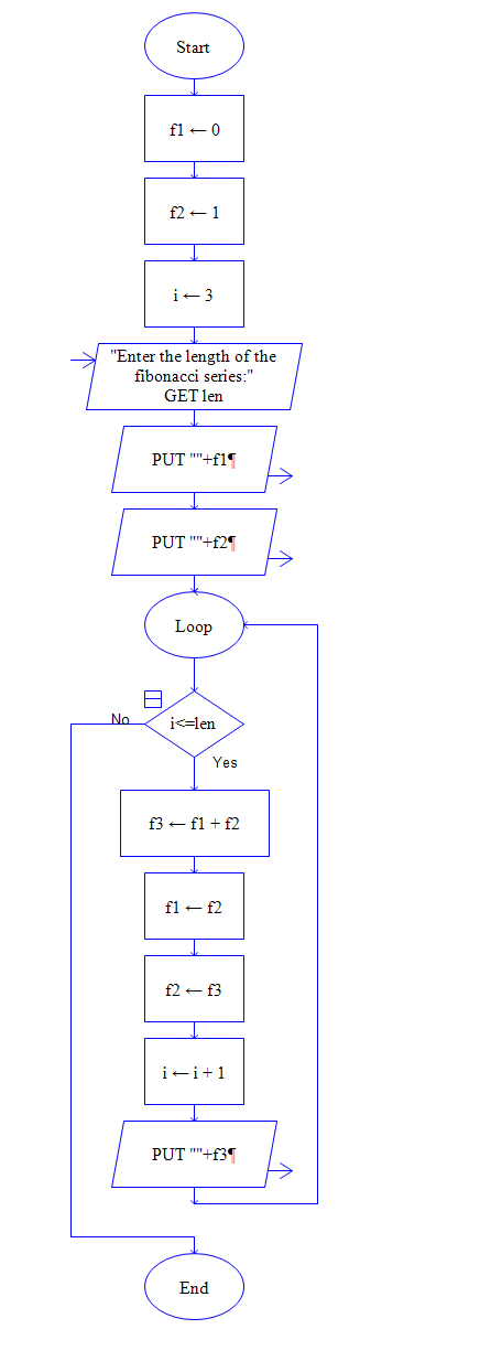 Flowchart for Reverse of a Number