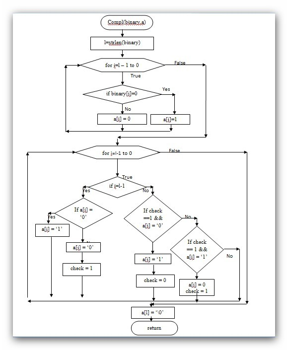 flowchart-2s complement2-function-programming9