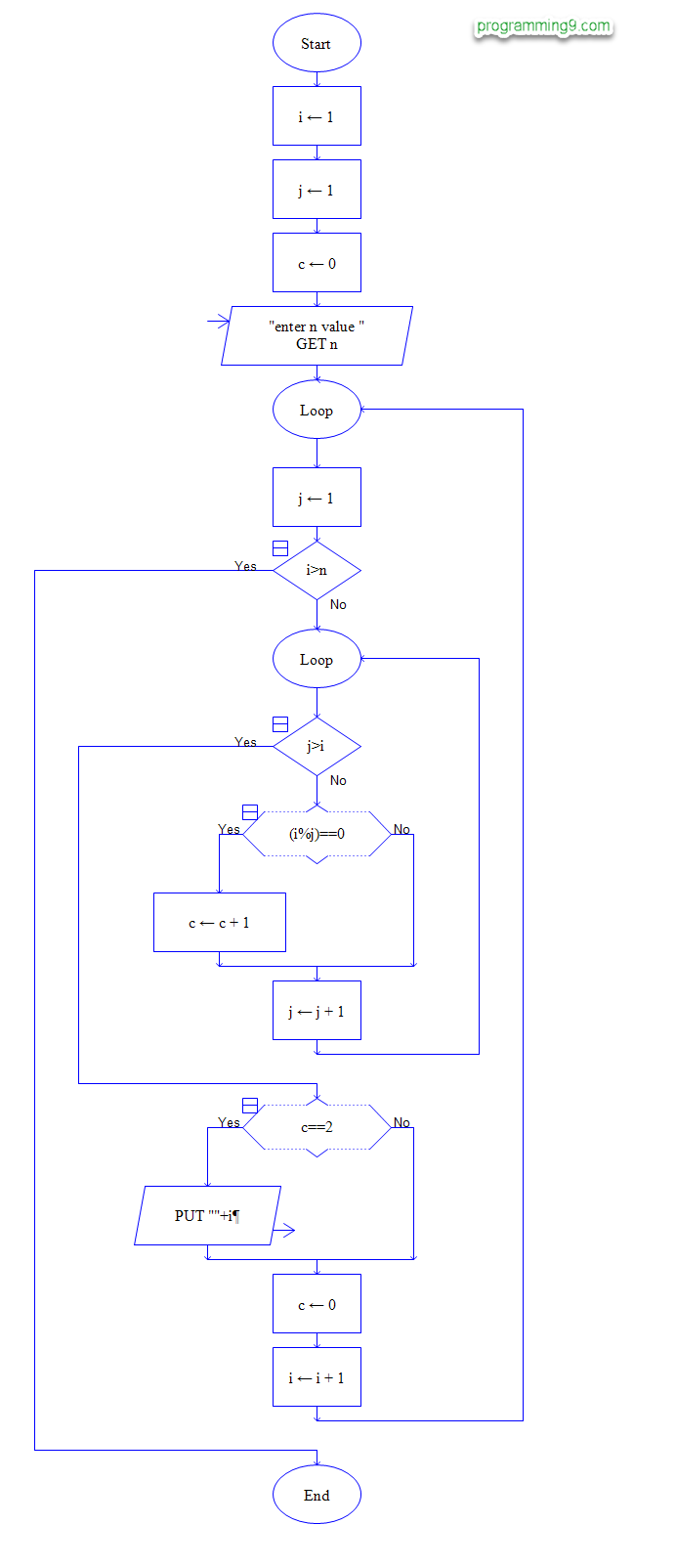 Flowchart to Find Prime Numbers in a Given Range