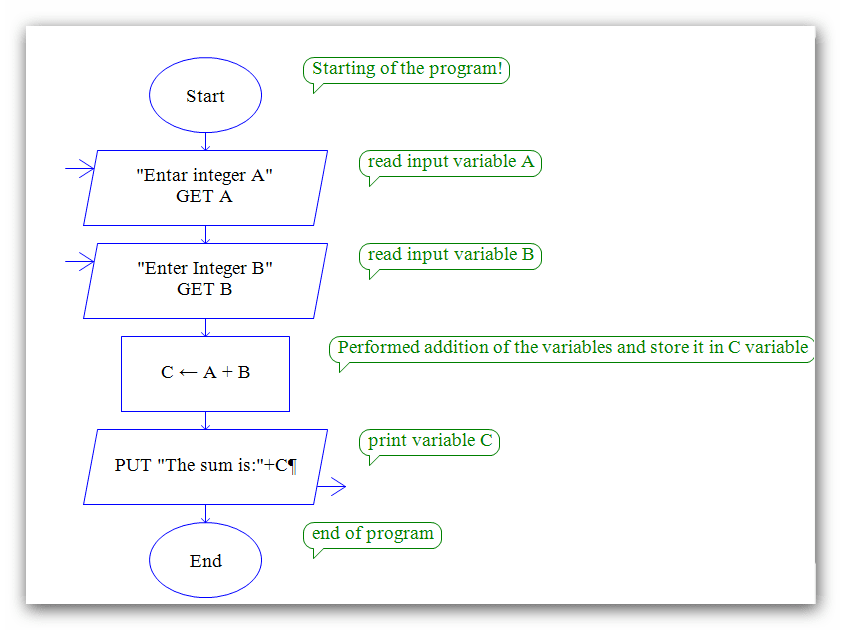 Flowchart to Find Factorial of a Number