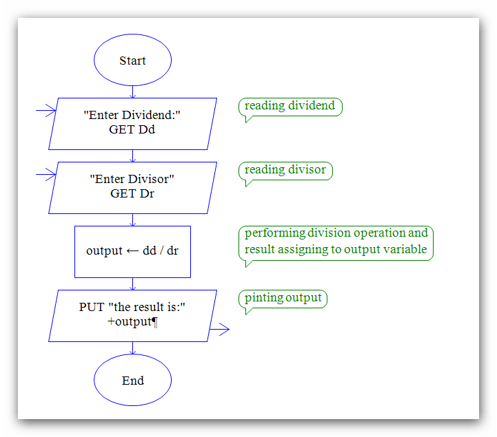 Raptor Flowchart to Perform Division Operation