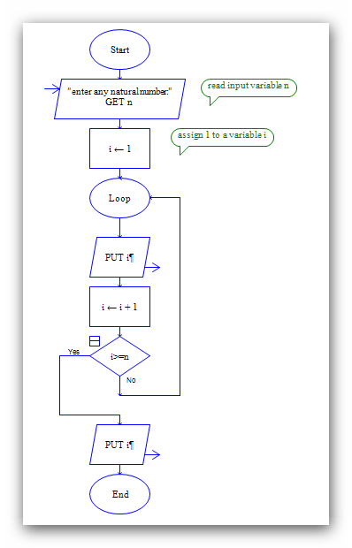 Raptor Flow chart for Addition of Two numbers