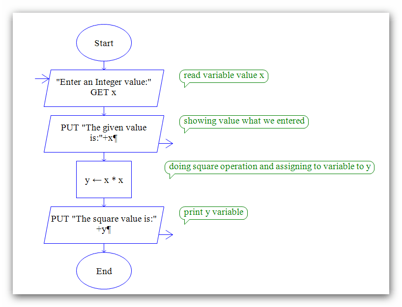 Flowchart To Find The Square Root Of A Number: Raptor Flow chart to Find Square of an Integer Number,Chart